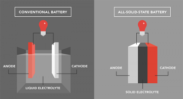 diagram-solid-state-battery